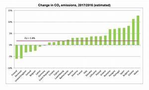 émissions De Co2 En France : pourquoi les missions de co2 repartent la hausse en france et en europe l 39 usine de l 39 energie ~ Medecine-chirurgie-esthetiques.com Avis de Voitures