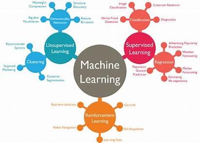 Learning Machine Types Algorithms Supervised Valuable Dataset