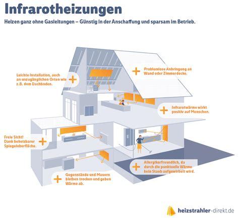 infrarotheizung wie funktioniert wie funktioniert eine infrarotheizung wohndesign interieurideen wikhouse wie funktioniert eine