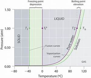 13 6  Colligative Properties  Freezing Point Depression  Boiling Point Elevation  And Osmosis