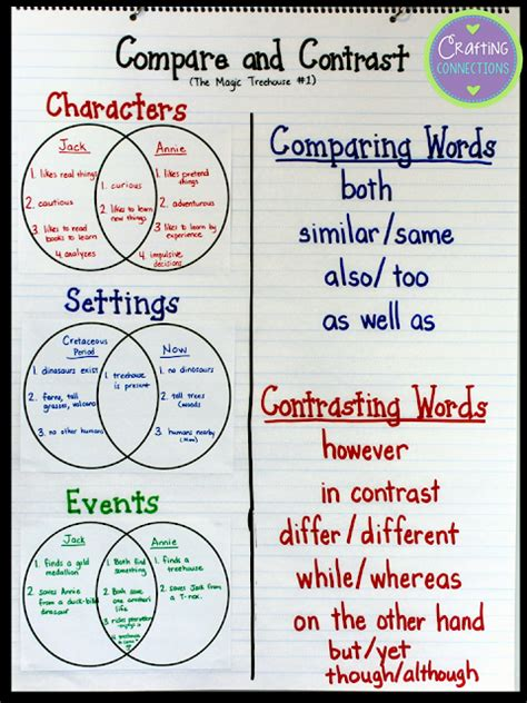 Crafting Connections Compare And Contrast (address The