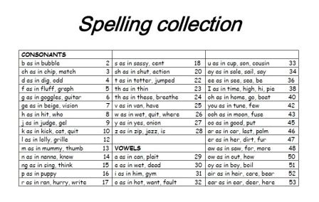 spelling collection victorian modern cursive spelfabet