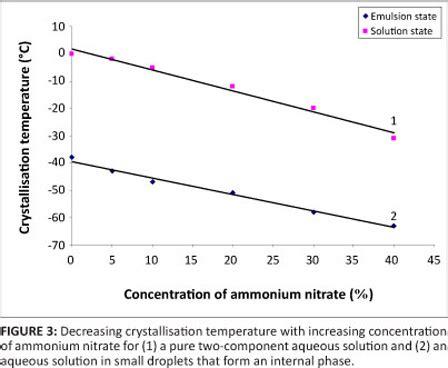 factors influencing  crystallisation  highly