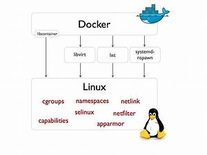 Linux - How Does Docker Share Resources