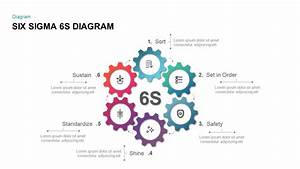 Continuous Improvement Using Six Sigma Process Methodologies