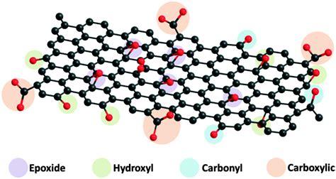 graphene oxide    nanografi nano technology