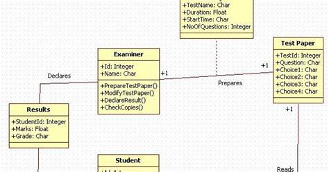 unified modeling language  examination system
