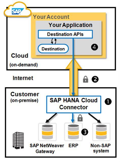 hana cloud sap cloud connector features and implementation sap blogs