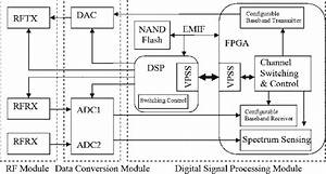 Function Block Diagram Of The Cognitive Radio System Using