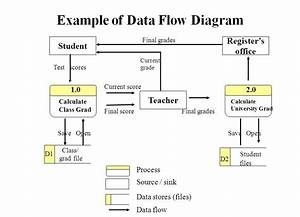 Example Of Data Flow Diagram
