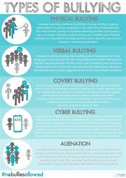 Bullying Understanding Types Addressing Bully Before Child