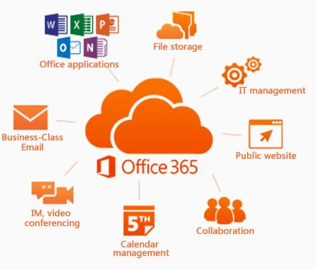 Microsoft Office Cloud by 8 5 Reasons You Need To Ask Should I Switch To Office 365