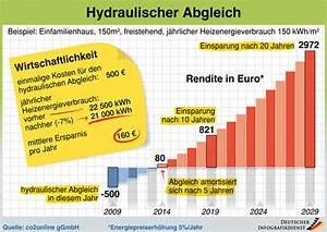 Heizung Berechnen : hydraulischer abgleich kosten heizung richtig optimieren ~ Themetempest.com Abrechnung