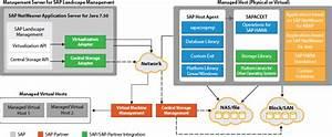 How Sap Landscape Management Simplifies The Management Of Hybrid Sap Landscapes