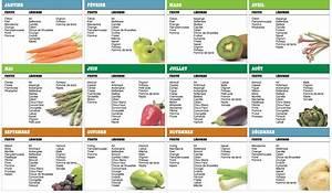 Calendrier Fruits Et Légumes De Saison : calendrier des fruits et des l gumes de saison wel com ~ Nature-et-papiers.com Idées de Décoration