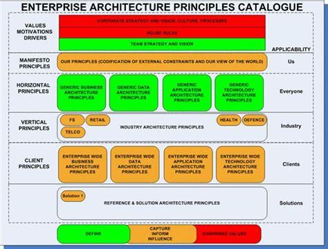25 Best Images About Enterprise Architect On Pinterest