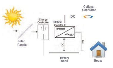 Off Grid Systems What The Difference