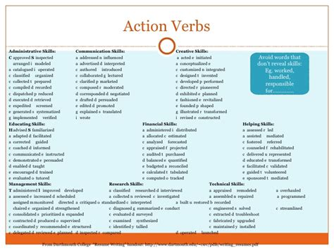 Verbs To Put On Resume by Verbs List Grade 3 K To 12 Grade 3 Dll Q1 Q4 List Of Verbs Who Think1000