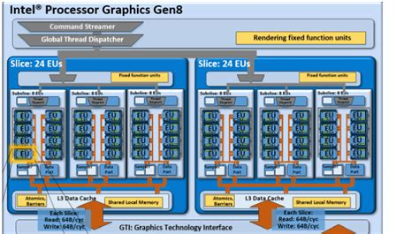Intel Broadwell Compute Gen8 Gpu Architecture Techenablement