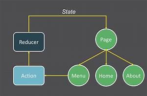 Creating Multilingual Website W   React  U0026 Redux