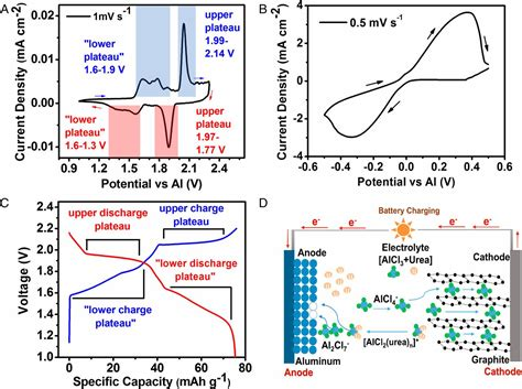 high coulombic efficiency aluminum ion battery   alcl urea ionic liquid analog