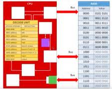 Registers Within The Cpu