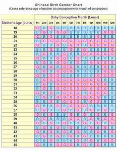 Pregnancy Prediction Chart How To Use The Chinese Birth Gender Chart For Gender