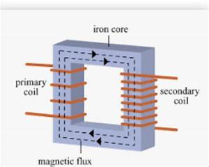 Why Do Transformers Need Ac Current To Generate