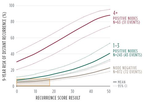 oncoytpe dx breast recurrence score oncotype iq