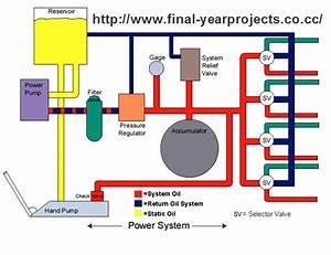 Air Craft Hydraulic System Mechanical Seminar Report