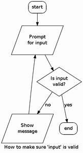 Flow Charts In Code  Enter Graphviz And The  U201cdot U201d Language