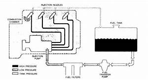 Diesel Fuel Systems