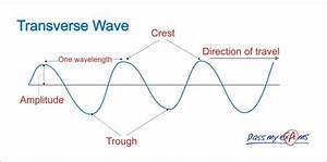 A Demonstration Towards The Features Within A Wavelength