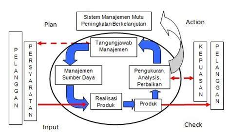 bimtek sistem manajemen mutu iso  pengertian