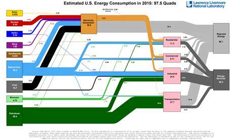 energy independent scientific american blog