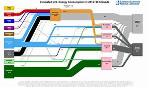 Is The U S  Energy Independent