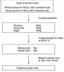 Simplified Flow Diagram Of Traditional Ginger Cake Making