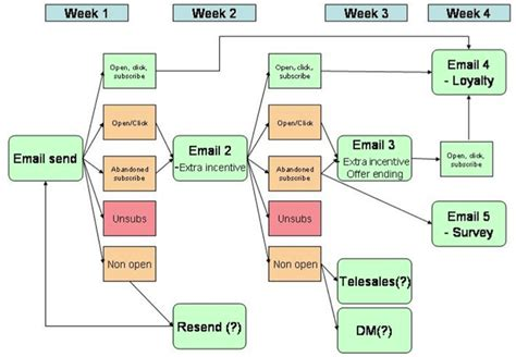 caign email to template mailchimp how to plan event triggered automated email caigns