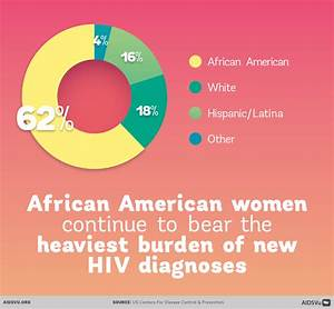National Women and Girls HIV/AIDS Awareness Day 2016 - AIDSVu