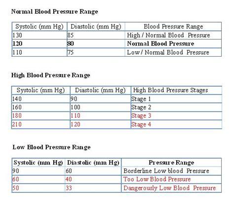aid what is normal blood pressure range