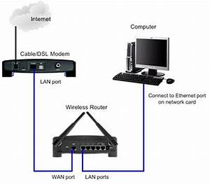 Comcast Wifi Wiring Diagram For Set Up : i have a netgear wireless router set up and running well ~ A.2002-acura-tl-radio.info Haus und Dekorationen