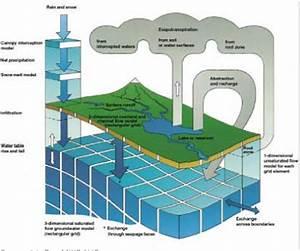 Pesticides Research, 62 – Calibration of Models Describing ...