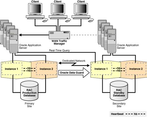 high availability architectures  solutions