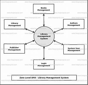 Library Management System Dataflow Diagram  Dfd  Freeprojectz