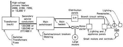 480 277 volt wiring diagram schematic symbols diagram