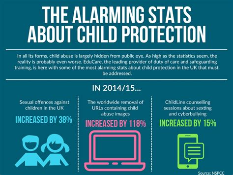 alarming stats  child protection infographic