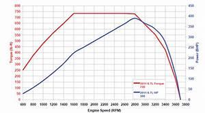 5 3 Liter Displacement On Demand Engine Diagram