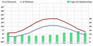 Klima D U00e4nemark - Klimadiagramm  Klimatabelle