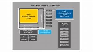 Intel U00ae Xeon U00ae Processor D