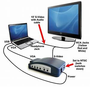 Hdmi And Vga Cables  Vga To Rca Adapter   Steps In